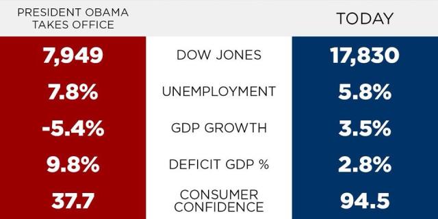 ObamaGraphicEconomy