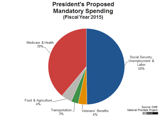 presidents-proposed-mandatory-spending