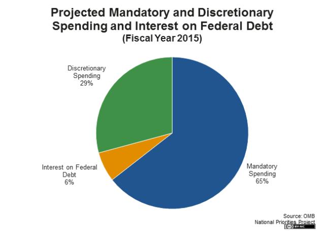 projected-mandatory-discretionary-interest