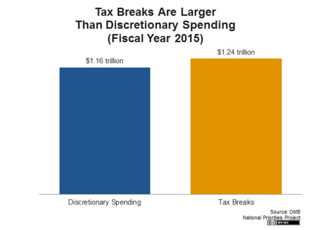tax-breaks-vs-discretionary-spending